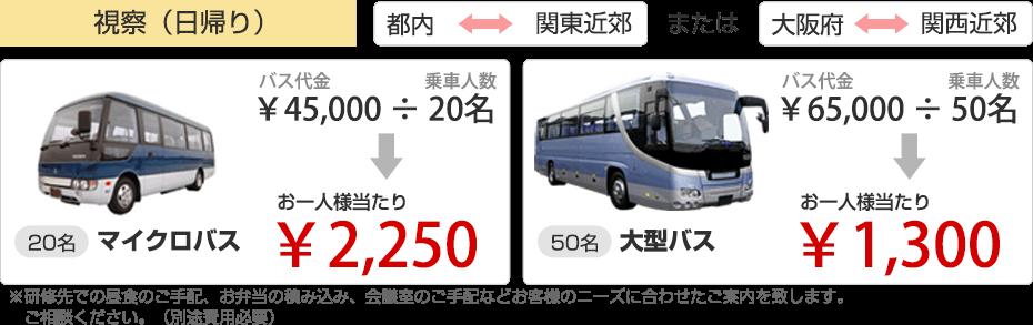 20名マイクロバスお一人当たり2250円。50名大型バスお一人当たり1300円など