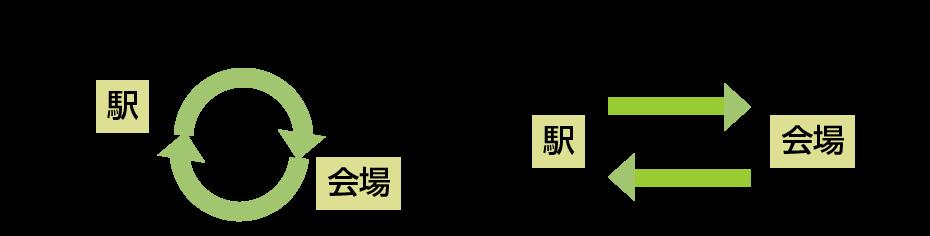 循環運行と送迎バスの例