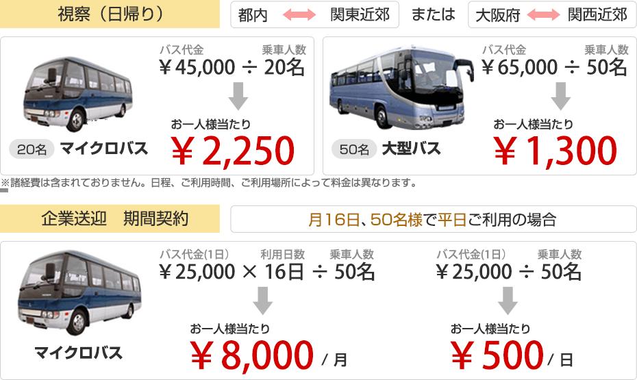 20名マイクロバス一人当たり2250円。50名一人当たり1300円。月16日間利用50名マイクロバス一人当たり8000円