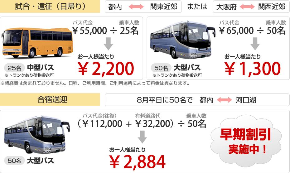 25名中型バス一人当たり2200円。50名大型バス一人当たり1300円など