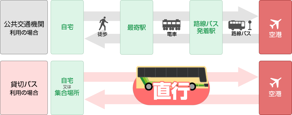 貸切バスのメリットは何といっても直行できること!